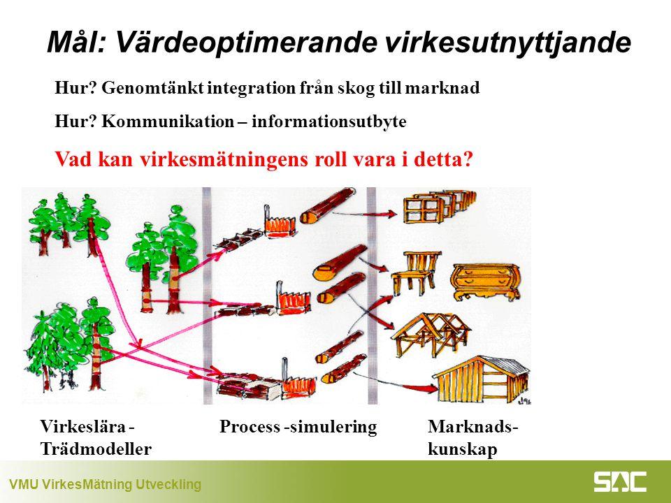 VMU VirkesMätning Utveckling Hur.Genomtänkt integration från skog till marknad Hur.