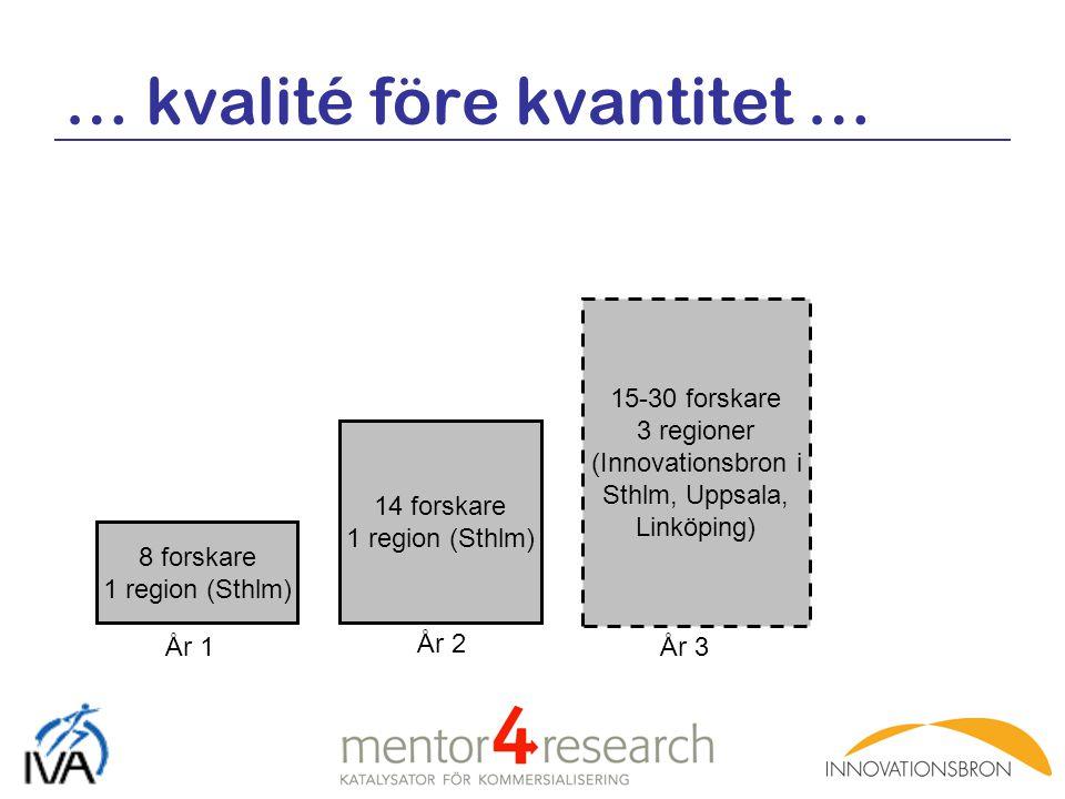 … kvalité före kvantitet … 8 forskare 1 region (Sthlm) 14 forskare 1 region (Sthlm) År 1 År 2 15-30 forskare 3 regioner (Innovationsbron i Sthlm, Upps