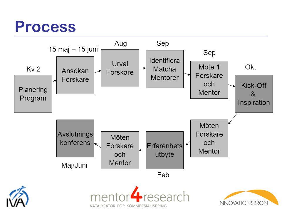 Process Ansökan Forskare 15 maj – 15 juni Urval Forskare Aug Identifiera Matcha Mentorer Planering Program Kv 2 Sep Kick-Off & Inspiration Okt Möte 1