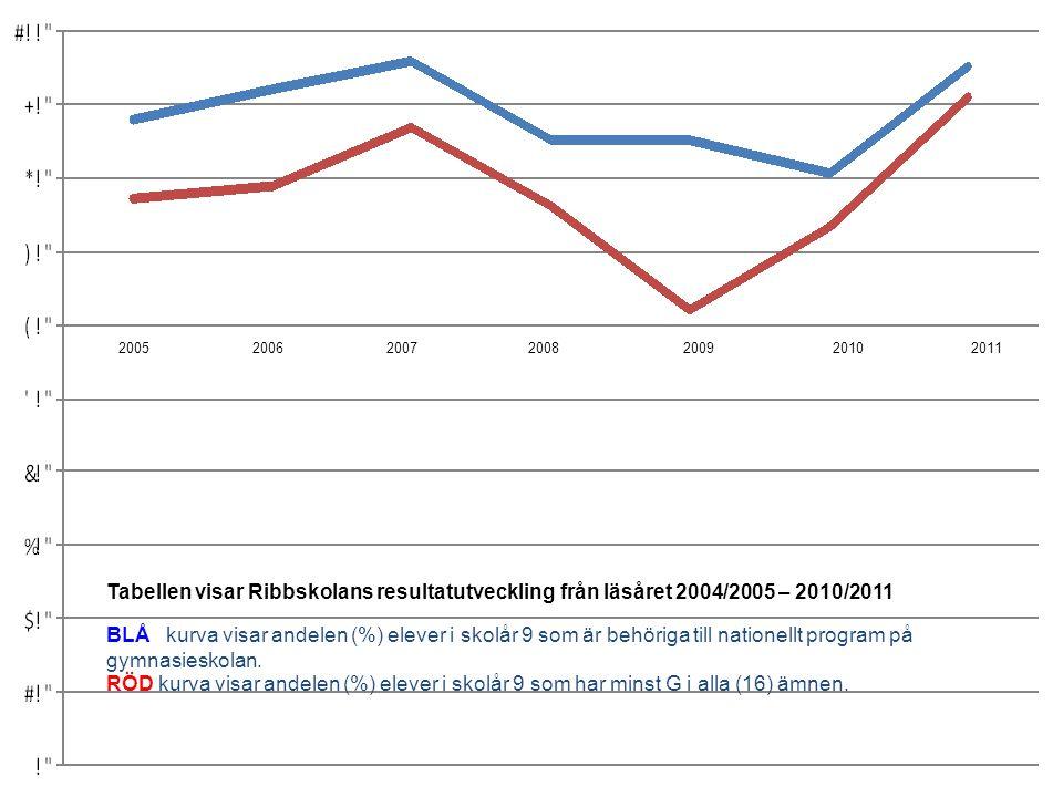 Tabellen visar Ribbskolans resultatutveckling från läsåret 2004/2005 – 2010/2011 BLÅ kurva visar andelen (%) elever i skolår 9 som är behöriga till na