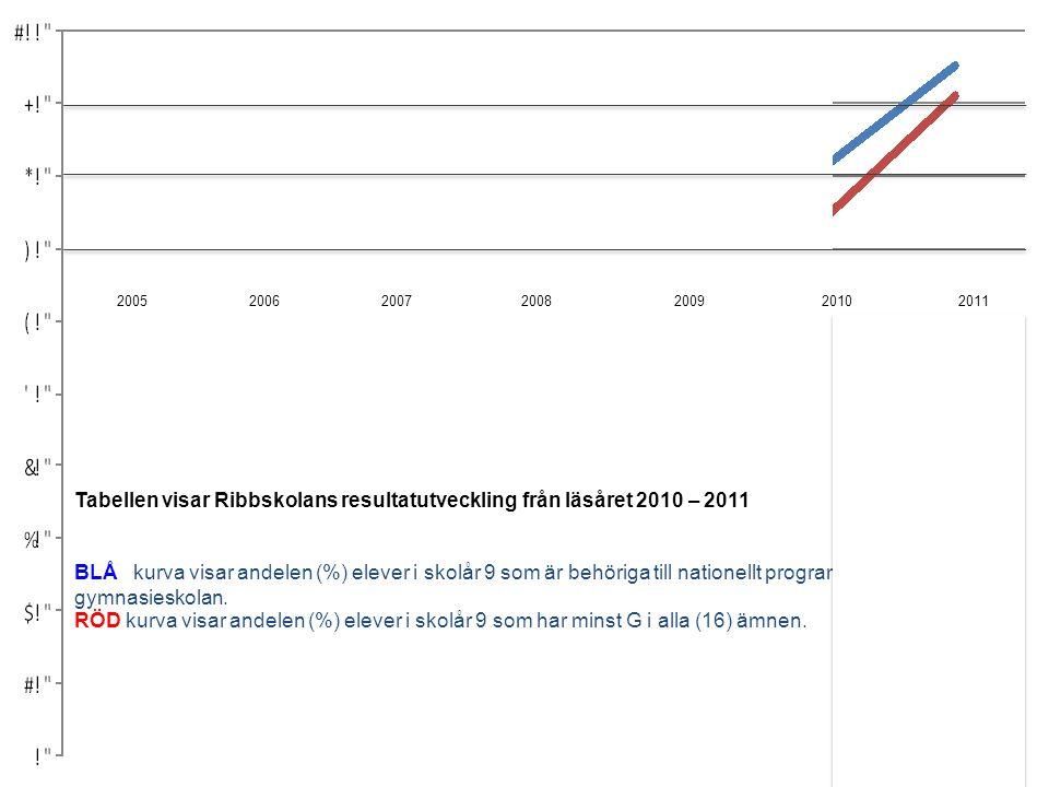 2005 2006 2007 2008 2009 2010 2011 BLÅ kurva visar andelen (%) elever i skolår 9 som är behöriga till nationellt program på gymnasieskolan. RÖD kurva