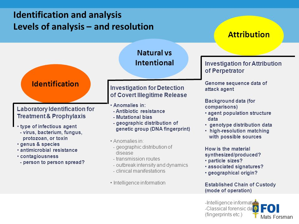 Mats Forsman Natural vs Intentional Attribution Laboratory Identification for Treatment & Prophylaxis Investigation for Detection of Covert Illegitime Release Investigation for Attribution of Perpetrator Genome sequence data of attack agent Background data (for comparisons) agent population structure data genotype distribution data high-resolution matching with possible sources How is the material synthesized/produced.