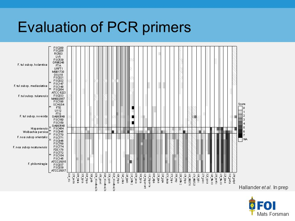 Mats Forsman Hallander et al. In prep Evaluation of PCR primers