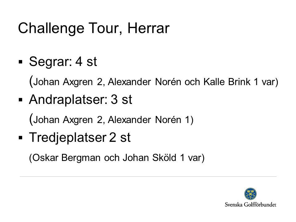 Challenge Tour, Herrar  Segrar: 4 st ( Johan Axgren 2, Alexander Norén och Kalle Brink 1 var)  Andraplatser: 3 st ( Johan Axgren 2, Alexander Norén