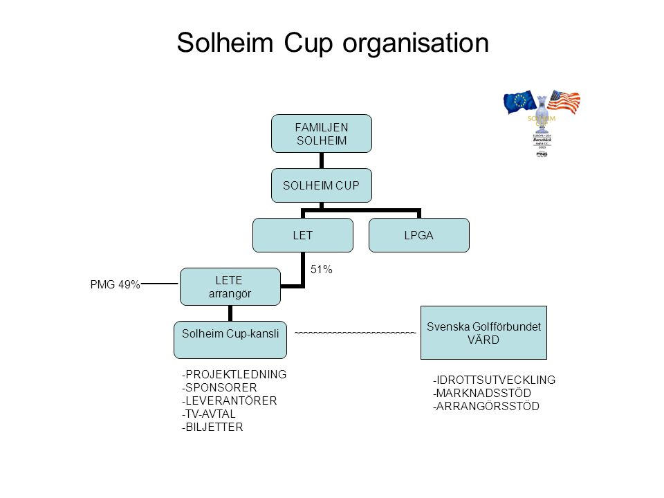 Tävlingen The Solheim Cup Förebild – herrarnas Ryder Cup som startade 1927 The Solheim Cup – start 1990, Lake Nona, Florida Har spelats sju gånger, USA leder med 5-2 i matcher Senaste gången Europa vann var på Loch Lomond 2000 TV-sänds i 50 länder till 170 miljoner hushåll