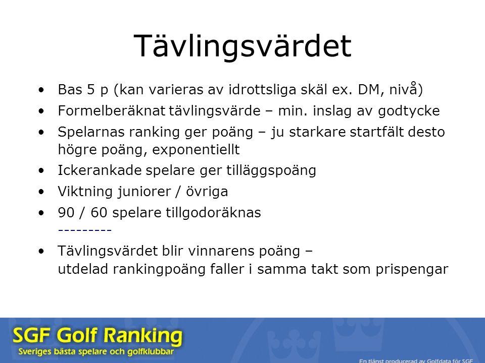 Bas 5 p (kan varieras av idrottsliga skäl ex. DM, nivå) Formelberäknat tävlingsvärde – min. inslag av godtycke Spelarnas ranking ger poäng – ju starka