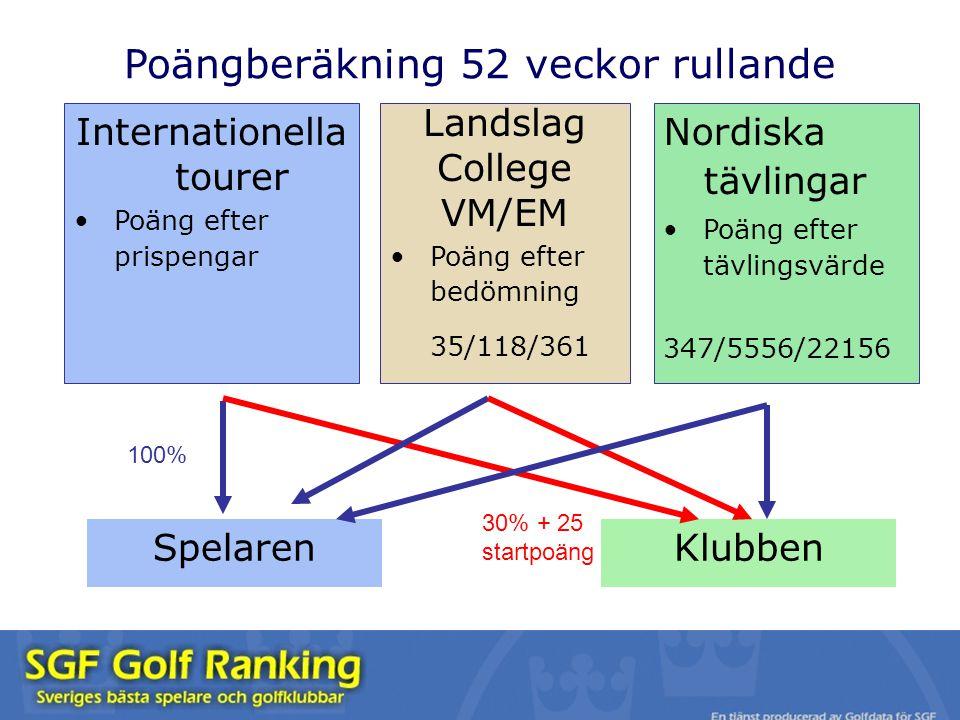 Poängberäkning 52 veckor rullande Landslag College VM/EM Poäng efter bedömning 35/118/361 Nordiska tävlingar Poäng efter tävlingsvärde 347/5556/22156