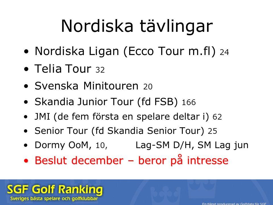 Nordiska Ligan (Ecco Tour m.fl) 24 Telia Tour 32 Svenska Minitouren 20 Skandia Junior Tour (fd FSB) 166 JMI (de fem första en spelare deltar i) 62 Sen