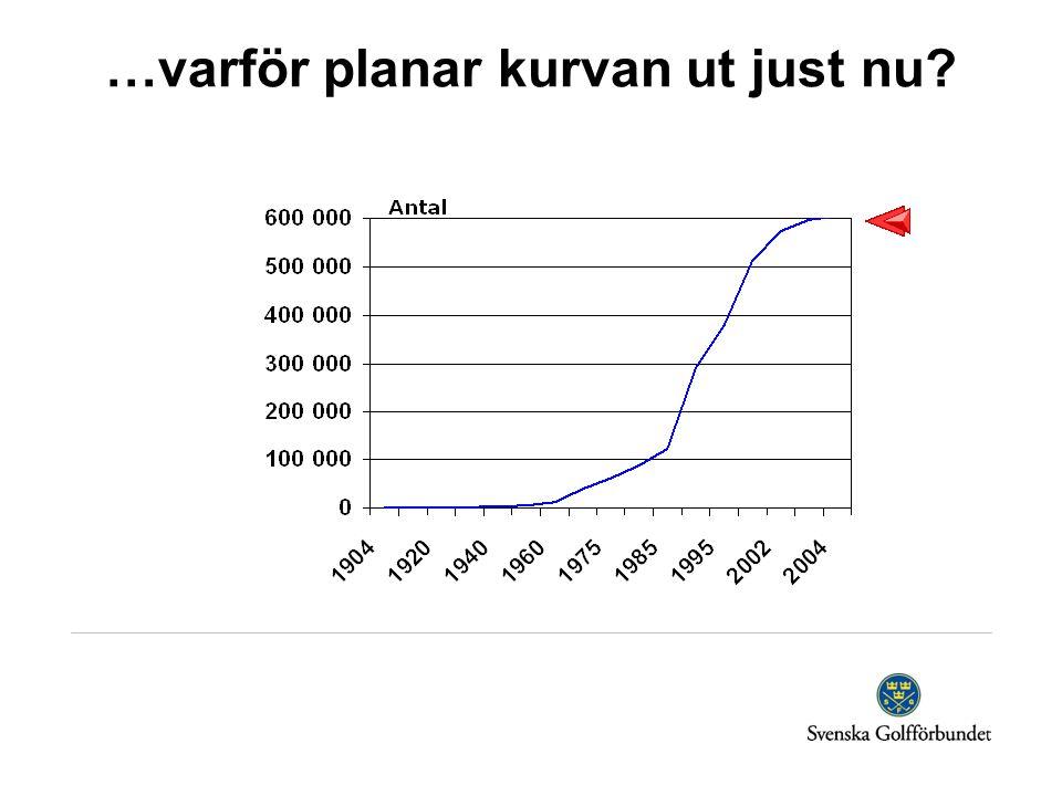 …varför planar kurvan ut just nu?