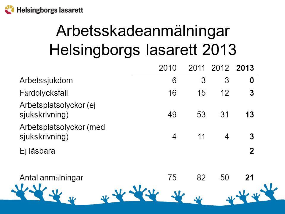 Arbetsskadeanmälningar Helsingborgs lasarett 2013 2010201120122013 Arbetssjukdom6330 F ä rdolycksfall1615123 Arbetsplatsolyckor (ej sjukskrivning)49533113 Arbetsplatsolyckor (med sjukskrivning)41143 Ej läsbara2 Antal anm ä lningar75825021