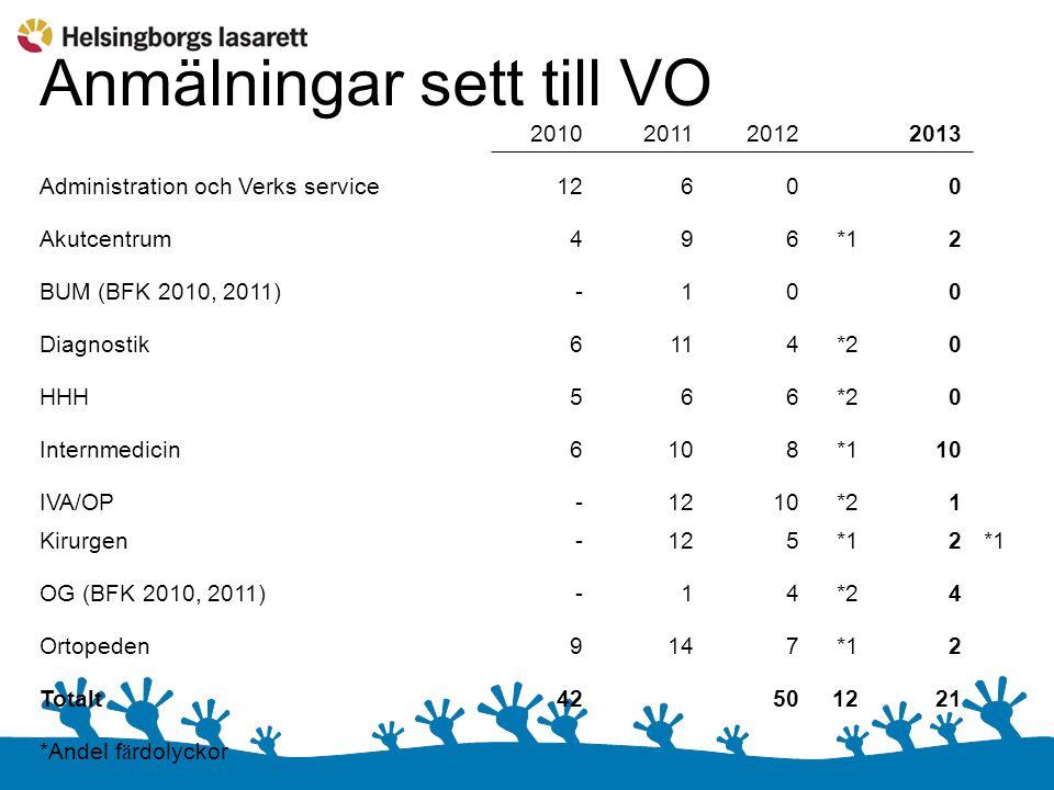 Anmälningar sett till VO 201020112012 2013 Administration och Verks service12600 Akutcentrum496*12 BUM (BFK 2010, 2011)-100 Diagnostik6114*20 HHH566*2