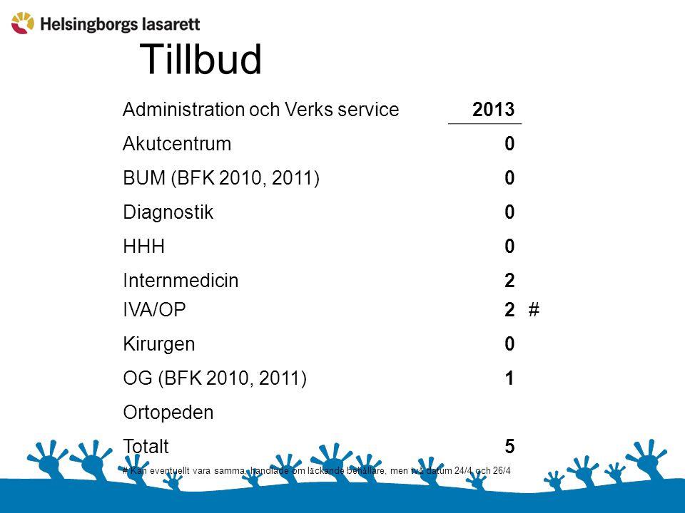 Tillbud Administration och Verks service2013 Akutcentrum0 BUM (BFK 2010, 2011)0 Diagnostik0 HHH0 Internmedicin2 IVA/OP2# Kirurgen0 OG (BFK 2010, 2011)