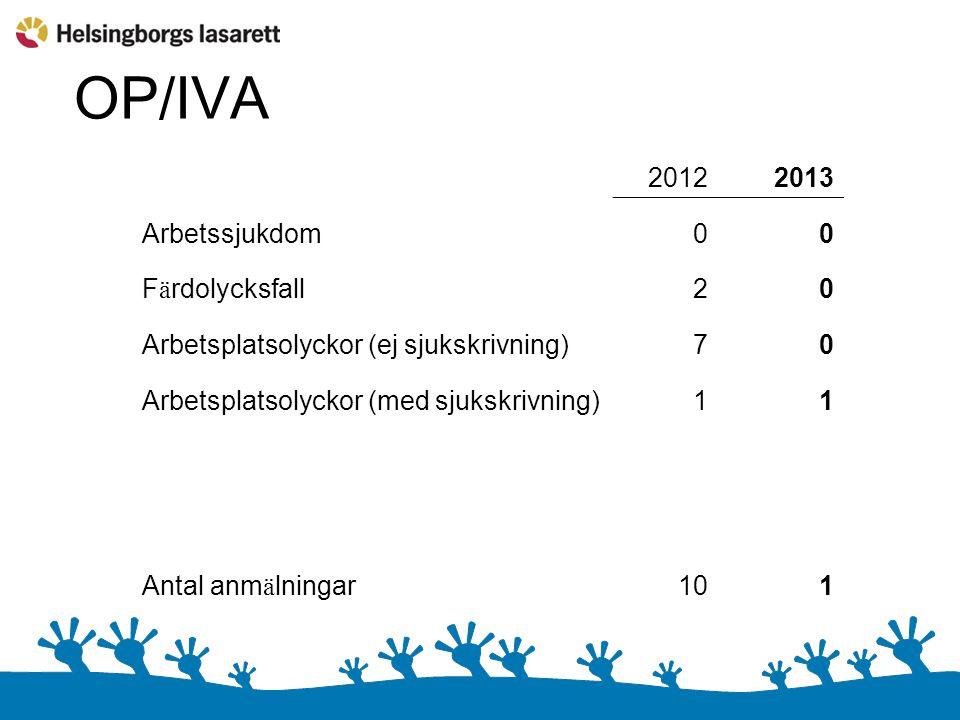 OP/IVA 20122013 Arbetssjukdom00 F ä rdolycksfall20 Arbetsplatsolyckor (ej sjukskrivning)70 Arbetsplatsolyckor (med sjukskrivning)11 Antal anm ä lningar101