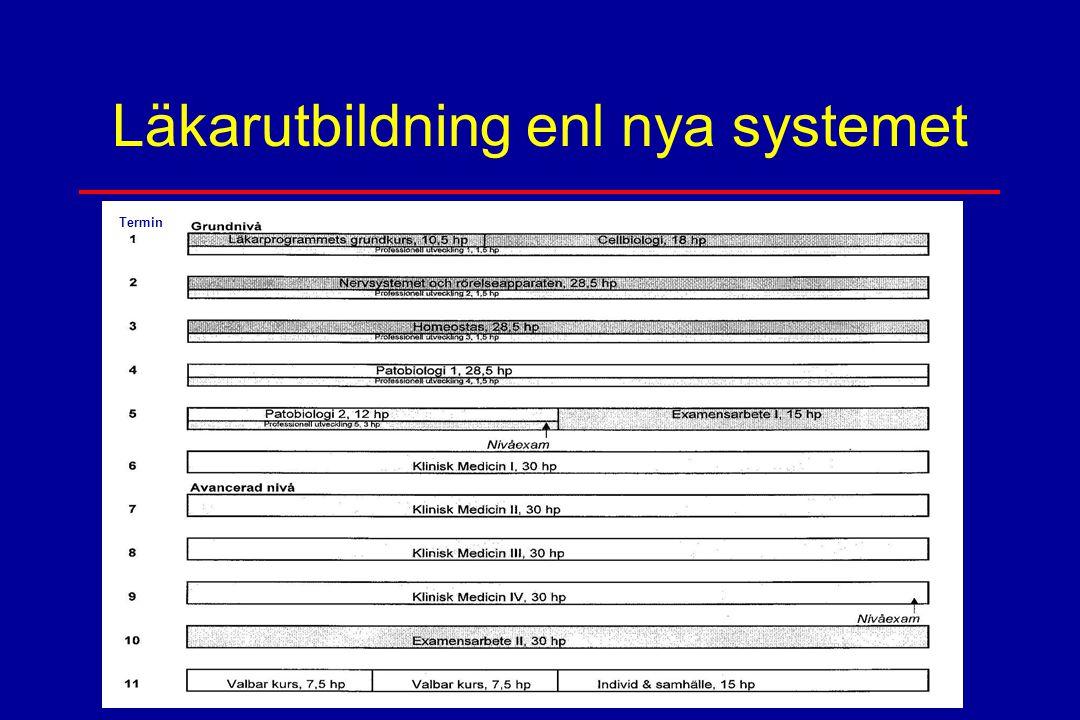 Läkarutbildning enl nya systemet Termin