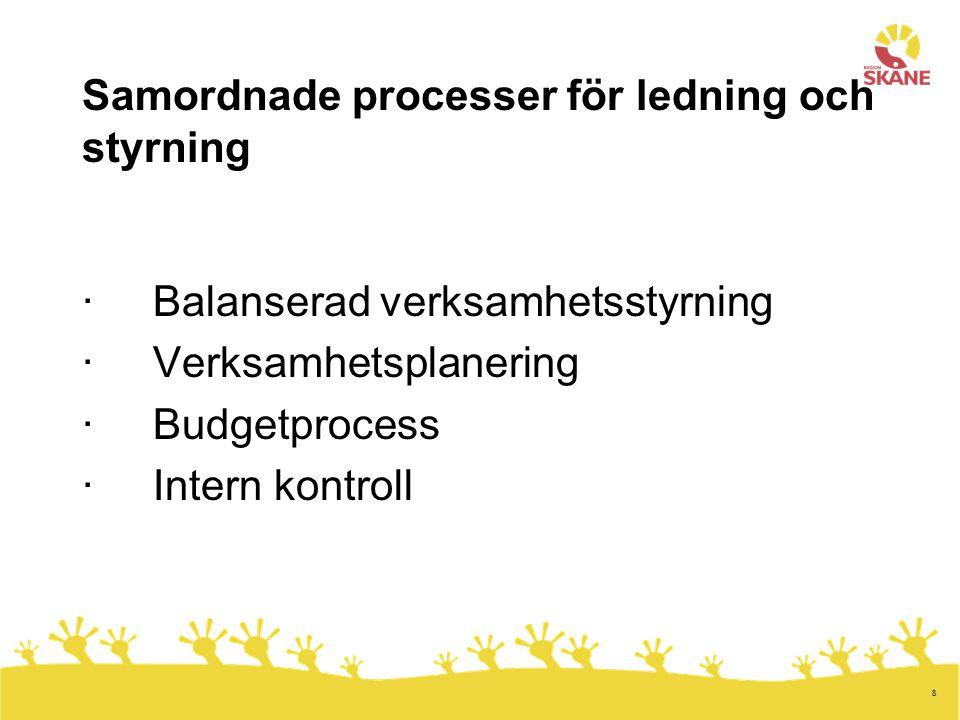 8 Samordnade processer för ledning och styrning · Balanserad verksamhetsstyrning · Verksamhetsplanering · Budgetprocess · Intern kontroll