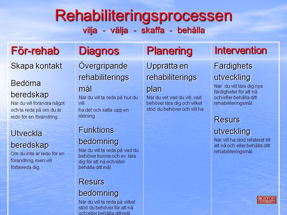 Rehabiliteringsprocessen vilja - välja - skaffa - behålla För-rehabDiagnosPlaneringIntervention Skapa kontakt Bedömaberedskap När du vill förändra någ