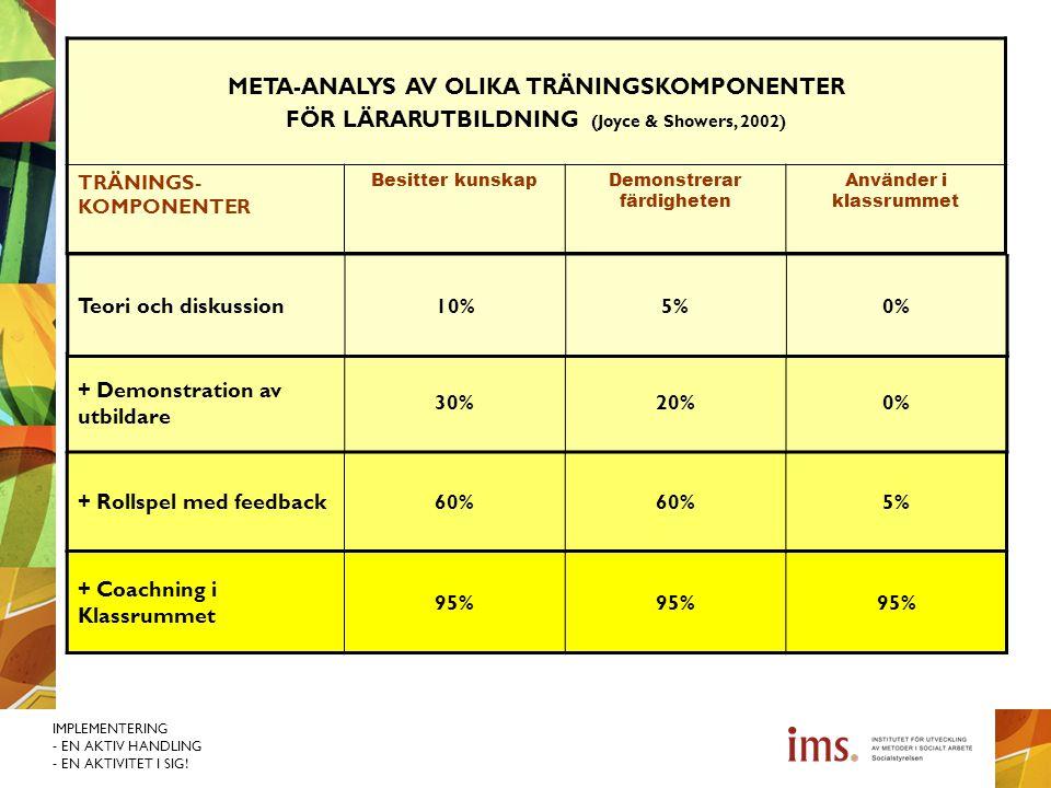 IMPLEMENTERING - EN AKTIV HANDLING - EN AKTIVITET I SIG! META-ANALYS AV OLIKA TRÄNINGSKOMPONENTER FÖR LÄRARUTBILDNING (Joyce & Showers, 2002) TRÄNINGS