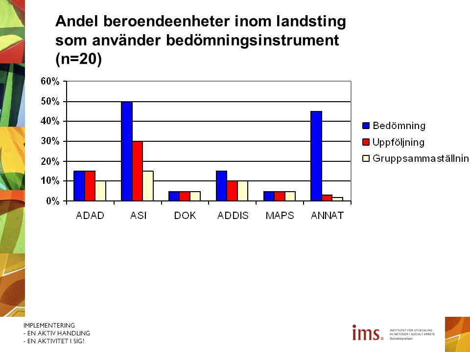 IMPLEMENTERING - EN AKTIV HANDLING - EN AKTIVITET I SIG! Andel beroendeenheter inom landsting som använder bedömningsinstrument (n=20)
