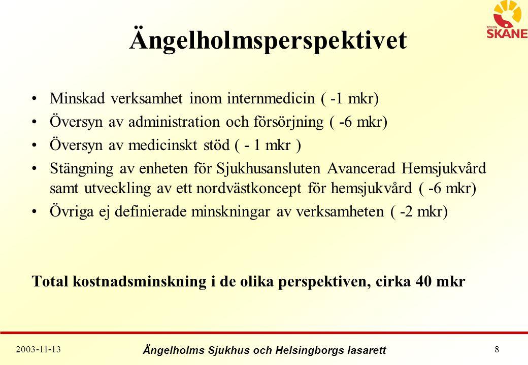 Ängelholms Sjukhus och Helsingborgs lasarett 2003-11-139 Helsingborgsperspektivet Minskad elektiv vård samt övriga verksamhetsförändringar ( -24 mkr) Vårdplatsomfördelning (-10 mkr) Smärtrehab (-2 mkr) Administrativ rationalisering (-9,5 mkr) Översyn av administration och försörjning i nordväst ( -6 mkr) Kompetenssamverkan Apoteket AB (-1,5 mkr) Övriga ej definierade minskningar av verksamheten ( -17 mkr) Total kostnadsminskning i de olika perspektiven, cirka 70 mkr