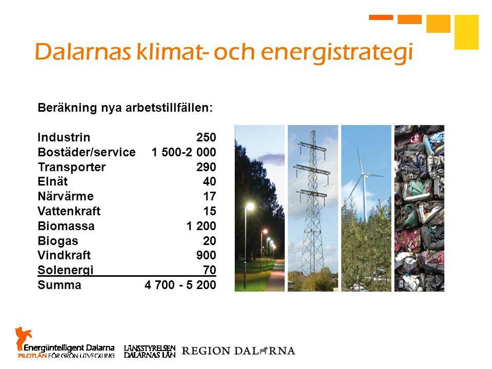 Dalarnas klimat- och energistrategi Beräkning nya arbetstillfällen: Industrin250 Bostäder/service1 500-2 000 Transporter290 Elnät40 Närvärme17 Vattenk