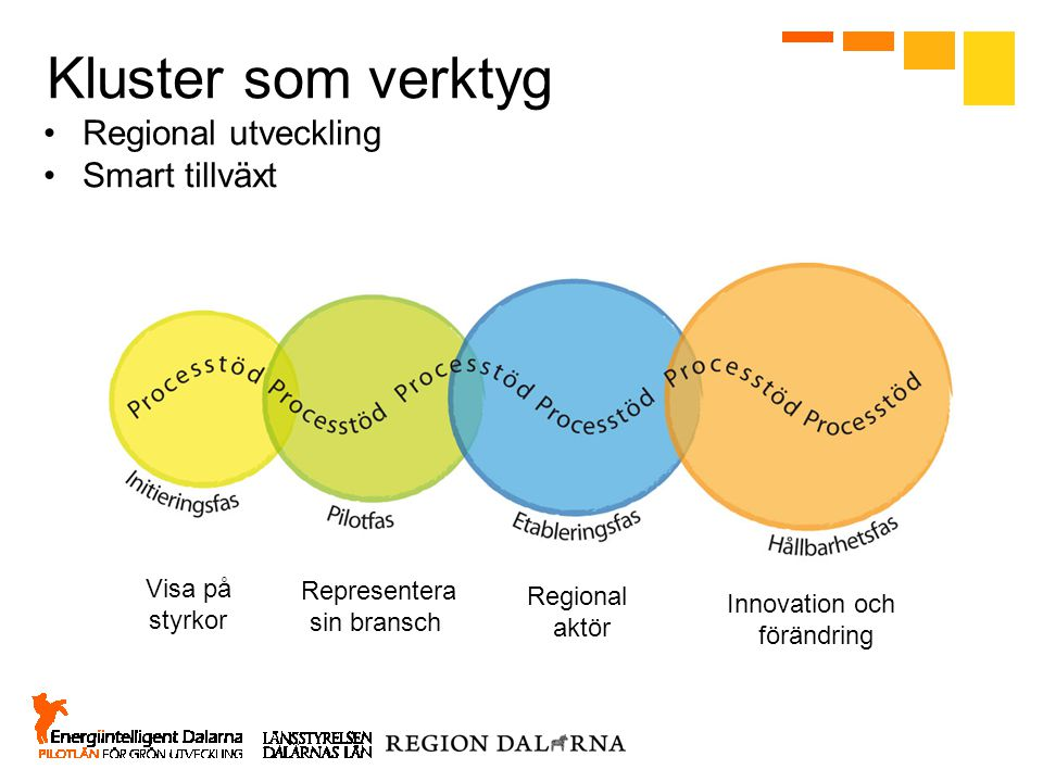 Kluster som verktyg Regional utveckling Smart tillväxt Visa på styrkor Representera sin bransch Regional aktör Innovation och förändring