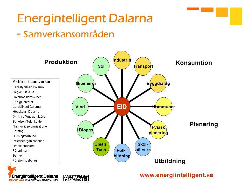 Energintelligent Dalarna - Samverkansområden EID IndustrinTransportByggdialogKommuner Fysisk planering Skol- nätverk Folk- bildning Clean Tech BiogasV