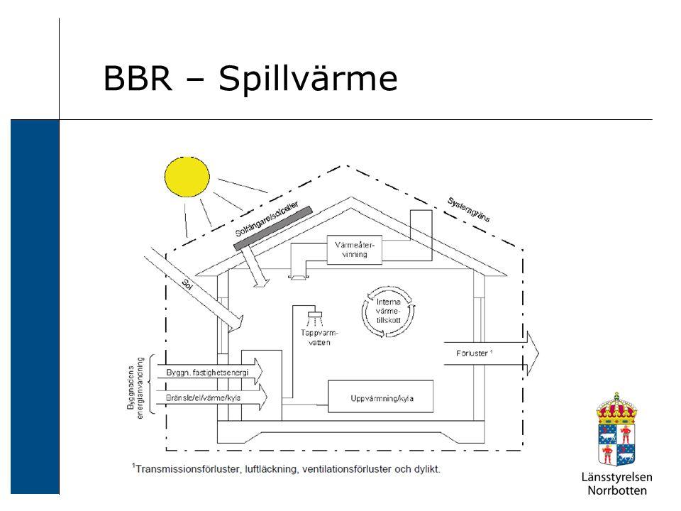 BBR – Spillvärme