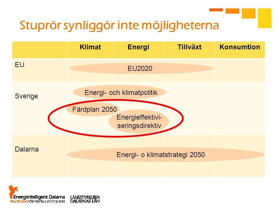 KlimatEnergiTillväxtKonsumtion EU Sverige Dalarna EU2020 Energi- och klimatpolitik Färdplan 2050 Energi- o klimatstrategi 2050 Energieffektivi- sering