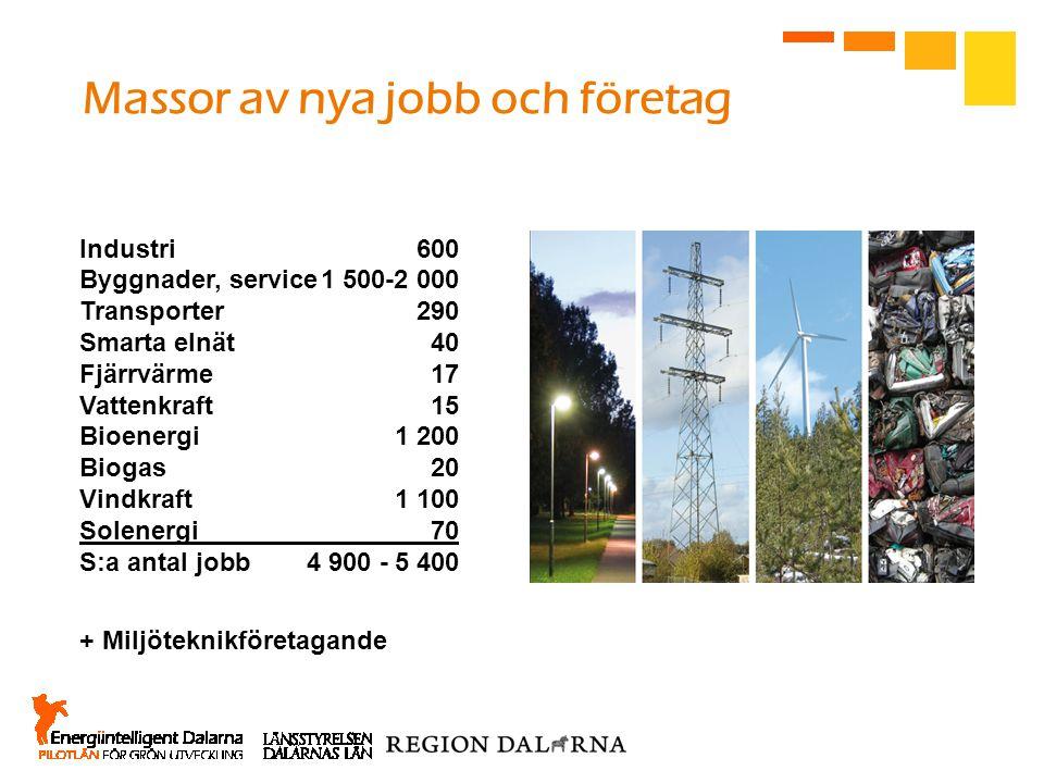 Industri600 Byggnader, service1 500-2 000 Transporter290 Smarta elnät40 Fjärrvärme17 Vattenkraft15 Bioenergi1 200 Biogas20 Vindkraft1 100 Solenergi70