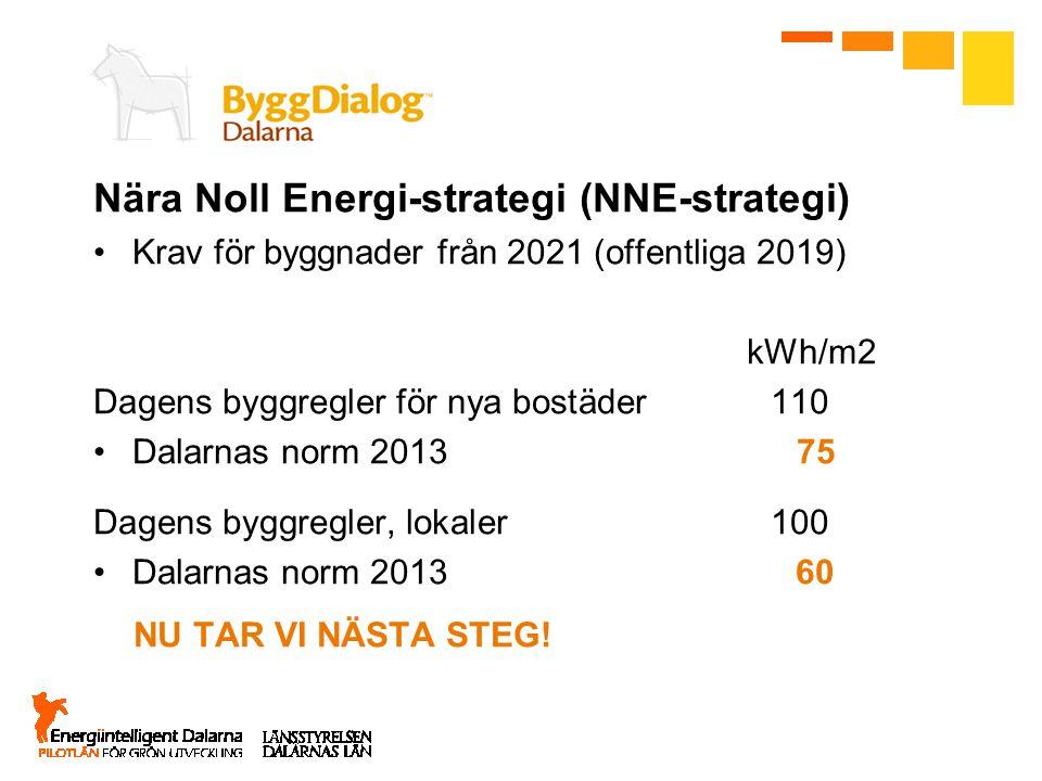 Nära Noll Energi-strategi (NNE-strategi) Krav för byggnader från 2021 (offentliga 2019) kWh/m2 Dagens byggregler för nya bostäder 110 Dalarnas norm 20