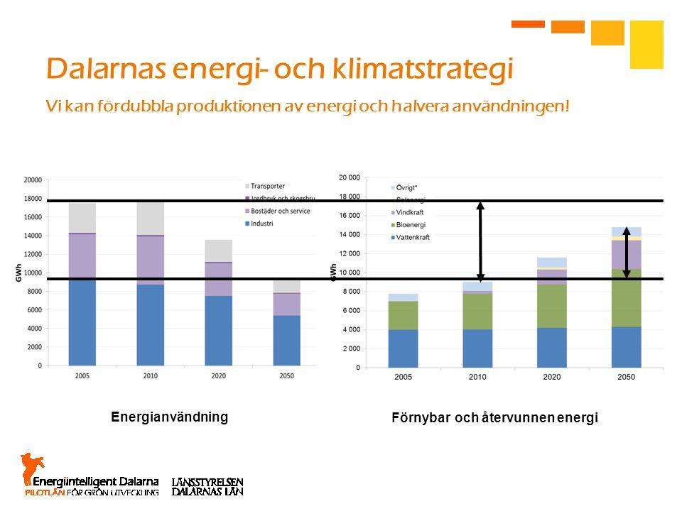 Dalarnas energi- och klimatstrategi Vi kan fördubbla produktionen av energi och halvera användningen! Energianvändning Förnybar och återvunnen energi