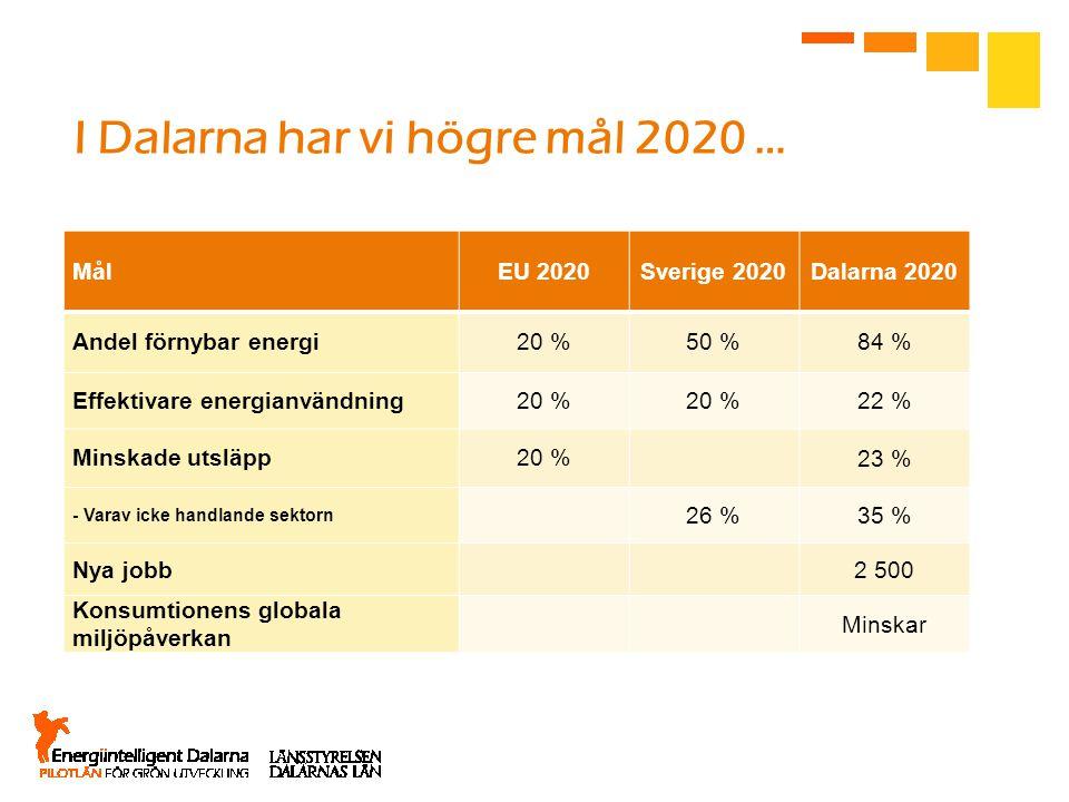 I Dalarna har vi högre mål 2020 … MålEU 2020Sverige 2020Dalarna 2020 Andel förnybar energi20 %50 %84 % Effektivare energianvändning20 % 22 % Minskade