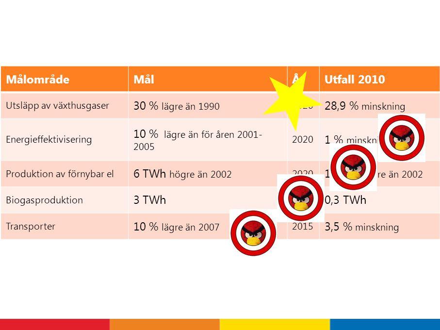 MålområdeMålÅrUtfall 2010 Utsläpp av växthusgaser 30 % lägre än 1990 2020 28,9 % minskning Energieffektivisering 10 % lägre än för åren 2001- 2005 2020 1 % minskning Produktion av förnybar el 6 TWh högre än 2002 2020 1 TWh högre än 2002 Biogasproduktion 3 TWh 2020 0,3 TWh Transporter 10 % lägre än 2007 2015 3,5 % minskning