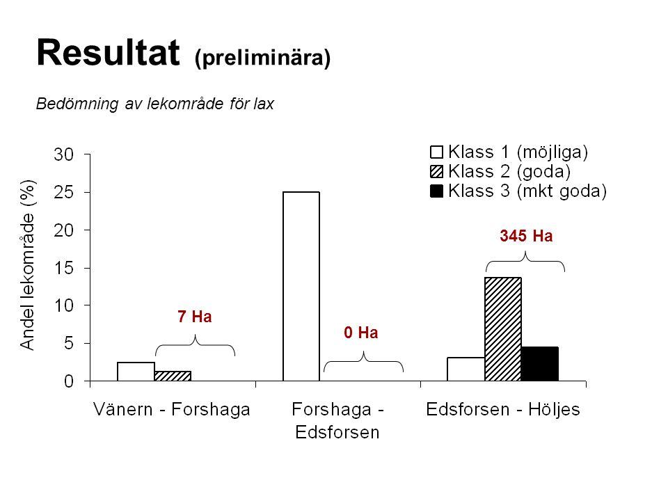 Bedömning av lekområde för lax Resultat (preliminära) 345 Ha 0 Ha 7 Ha