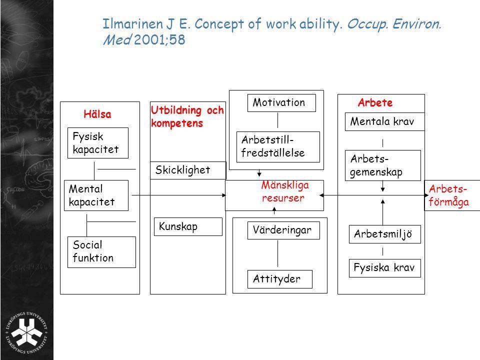 Ilmarinen J E. Concept of work ability. Occup. Environ. Med 2001;58 Fysisk kapacitet Mental kapacitet Social funktion Hälsa Skicklighet Kunskap Utbild
