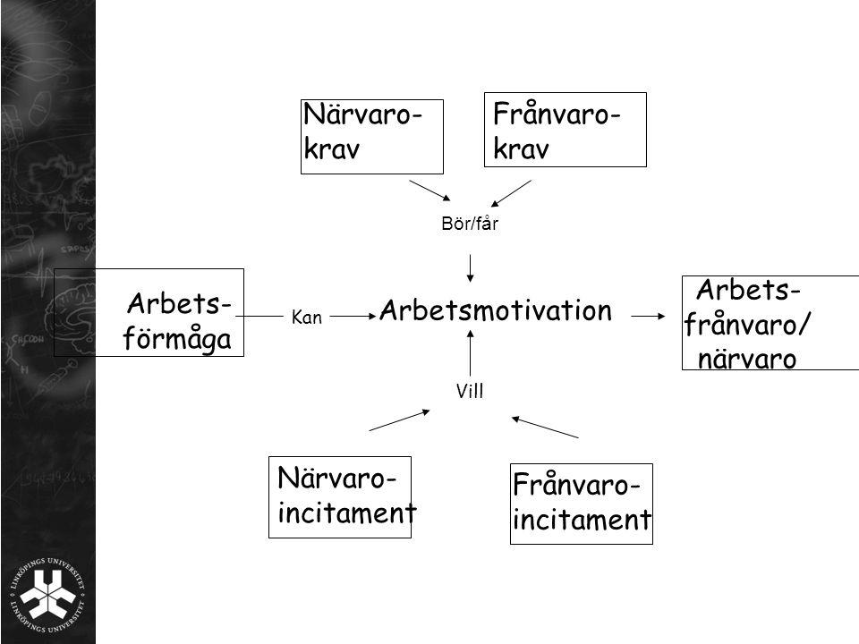 Arbets- förmåga Närvaro- krav Frånvaro- krav Närvaro- incitament Frånvaro- incitament Arbetsmotivation Bör/får Vill Arbets- frånvaro/ närvaro Kan