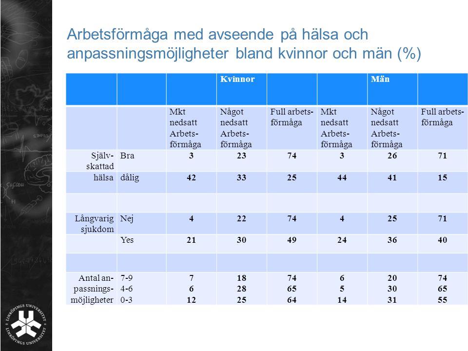 Arbetsförmåga med avseende på hälsa och anpassningsmöjligheter bland kvinnor och män (%) KvinnorMän Mkt nedsatt Arbets- förmåga Något nedsatt Arbets-