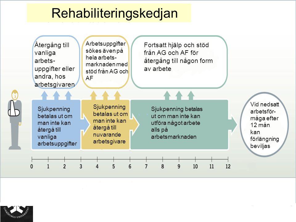 Återgång till vanliga arbets- uppgifter eller andra, hos arbetsgivaren Arbetsuppgifter sökes även på hela arbets- marknaden med stöd från AG och AF Fo