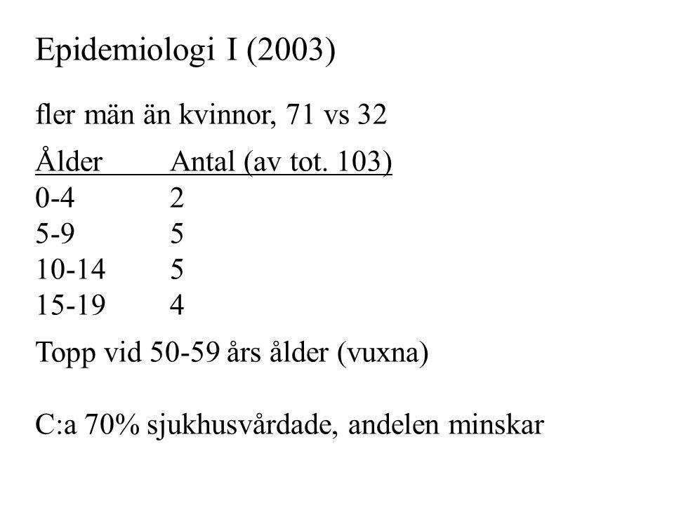 Epidemiologi I (2003) fler män än kvinnor, 71 vs 32 Ålder Antal (av tot.