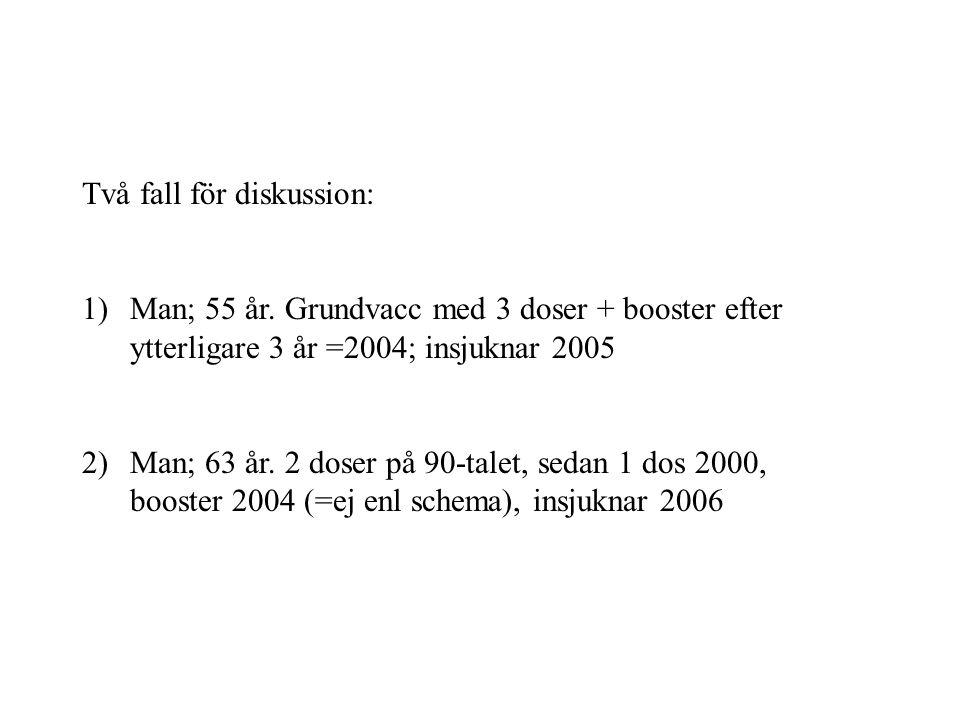 Två fall för diskussion: 1)Man; 55 år.