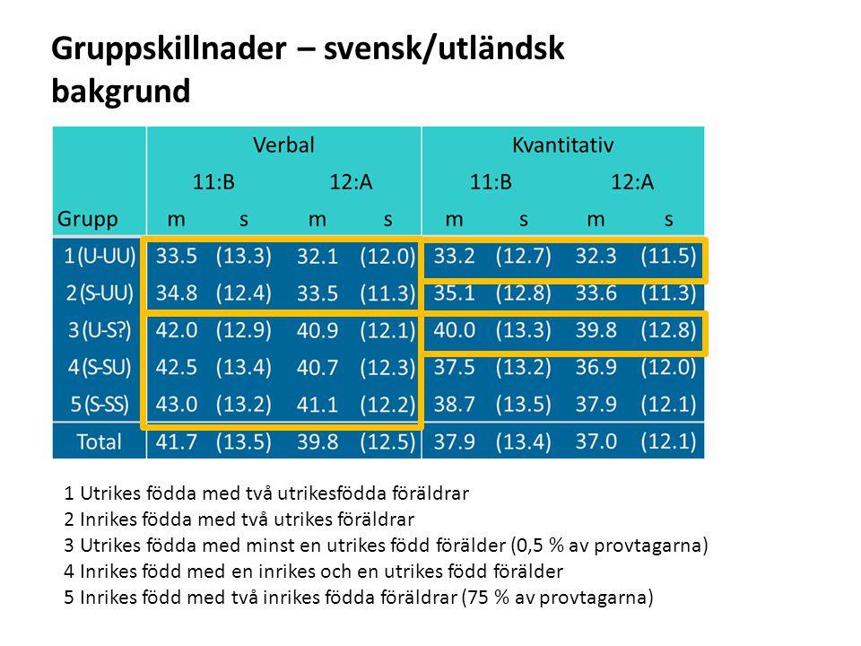Sv Gruppskillnader – svensk/utländsk bakgrund 1 Utrikes födda med två utrikesfödda föräldrar 2 Inrikes födda med två utrikes föräldrar 3 Utrikes födda med minst en utrikes född förälder (0,5 % av provtagarna) 4 Inrikes född med en inrikes och en utrikes född förälder 5 Inrikes född med två inrikes födda föräldrar (75 % av provtagarna)