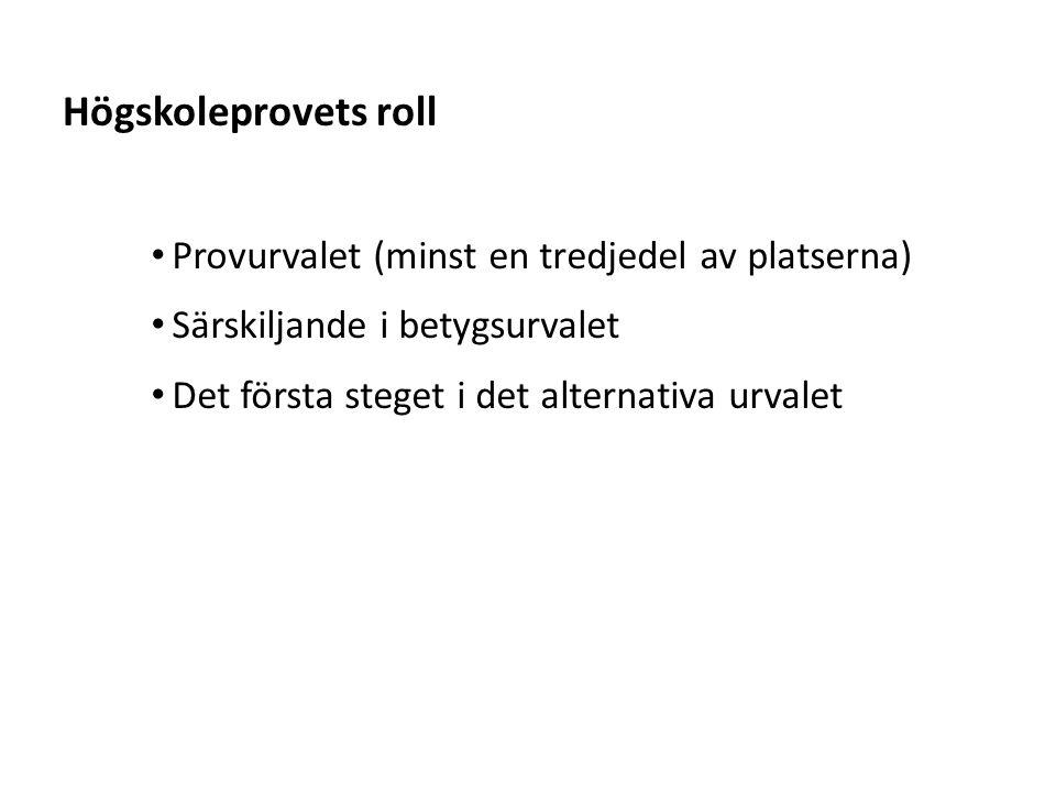 Sv Det gamla provet Utvärdering nya HP 4 ORD (40 uppg.) LÄS (20 uppg.) DTK (20 uppg.) NOG (22 uppg.) ELF (20 uppg.) Totalpoäng (0.0-2.0)