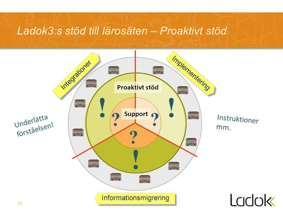 11 Ladok3:s stöd till lärosäten – Proaktivt stöd Integrationer Informationsmigrering Implementering Support Proaktivt stöd .