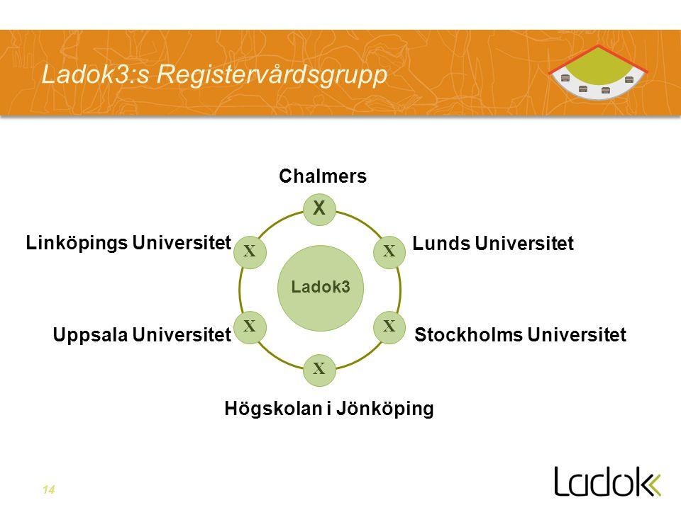14 Ladok3:s Registervårdsgrupp Ladok3 X X X X X X Stockholms UniversitetUppsala Universitet Högskolan i Jönköping Lunds Universitet Linköpings Universitet Chalmers