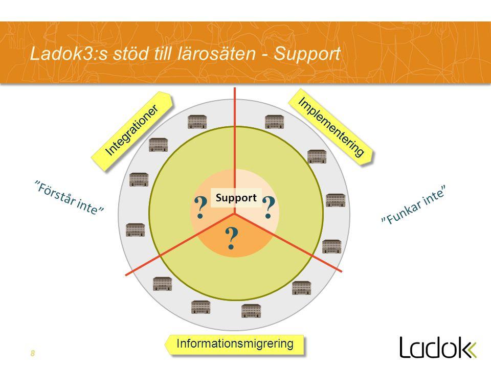8 Ladok3:s stöd till lärosäten - Support Integrationer Informationsmigrering Implementering Support .