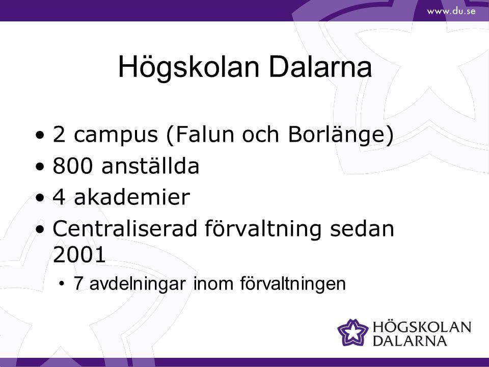 Högskolan Dalarna 2 campus (Falun och Borlänge) 800 anställda 4 akademier Centraliserad förvaltning sedan 2001 7 avdelningar inom förvaltningen