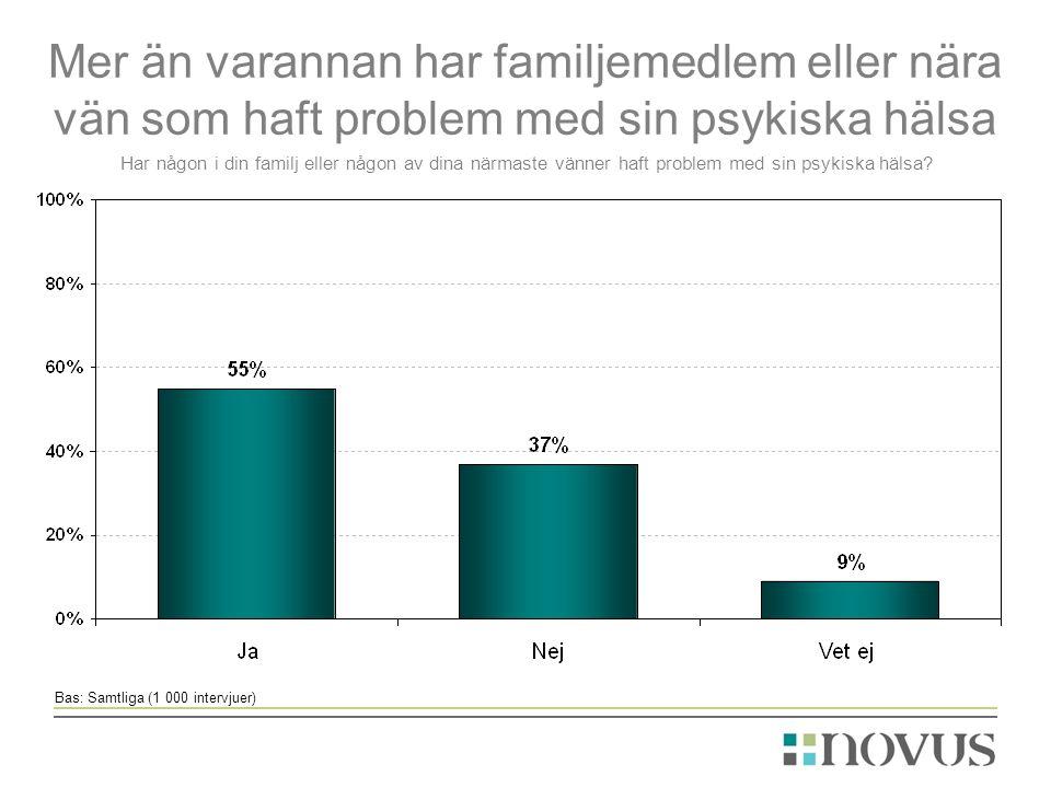 Bas: Samtliga (1 000 intervjuer) Har någon i din familj eller någon av dina närmaste vänner haft problem med sin psykiska hälsa.