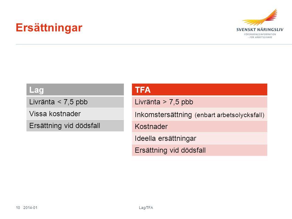 Ersättningar Lag Livränta < 7,5 pbb Vissa kostnader Ersättning vid dödsfall TFA Livränta > 7,5 pbb Inkomstersättning (enbart arbetsolycksfall) Kostnad