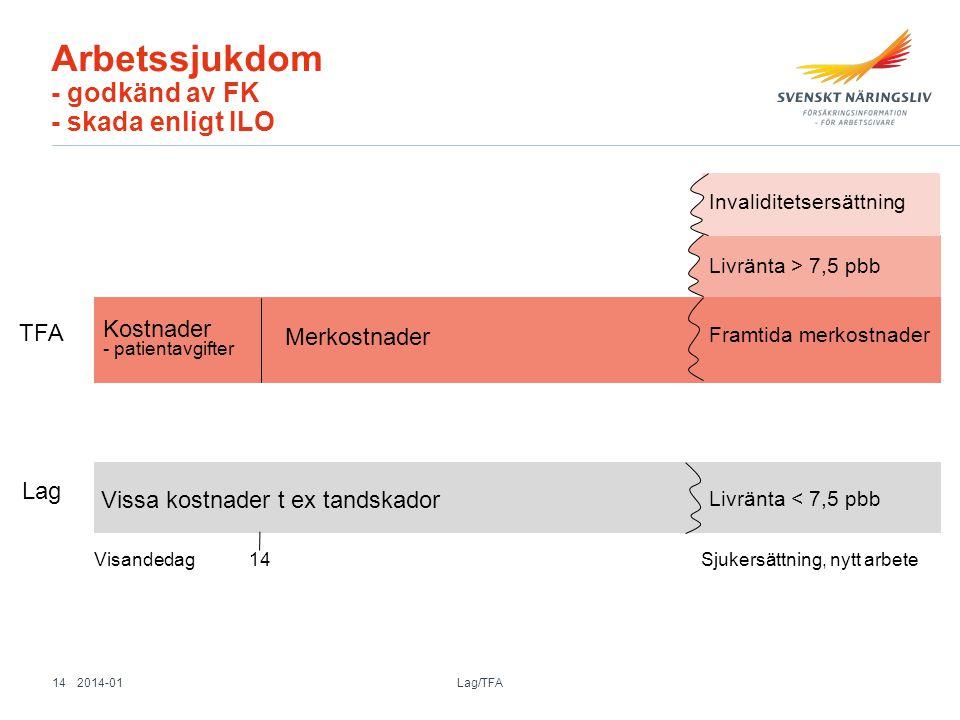 Arbetssjukdom - godkänd av FK - skada enligt ILO Visandedag 14 Sjukersättning, nytt arbete Livränta < 7,5 pbb Lag Livränta > 7,5 pbb Invaliditetsersät