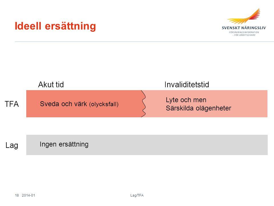 Ideell ersättning Ingen ersättning Lag Sveda och värk (olycksfall) TFA Akut tid Invaliditetstid Lyte och men Särskilda olägenheter 2014-01 Lag/TFA 18